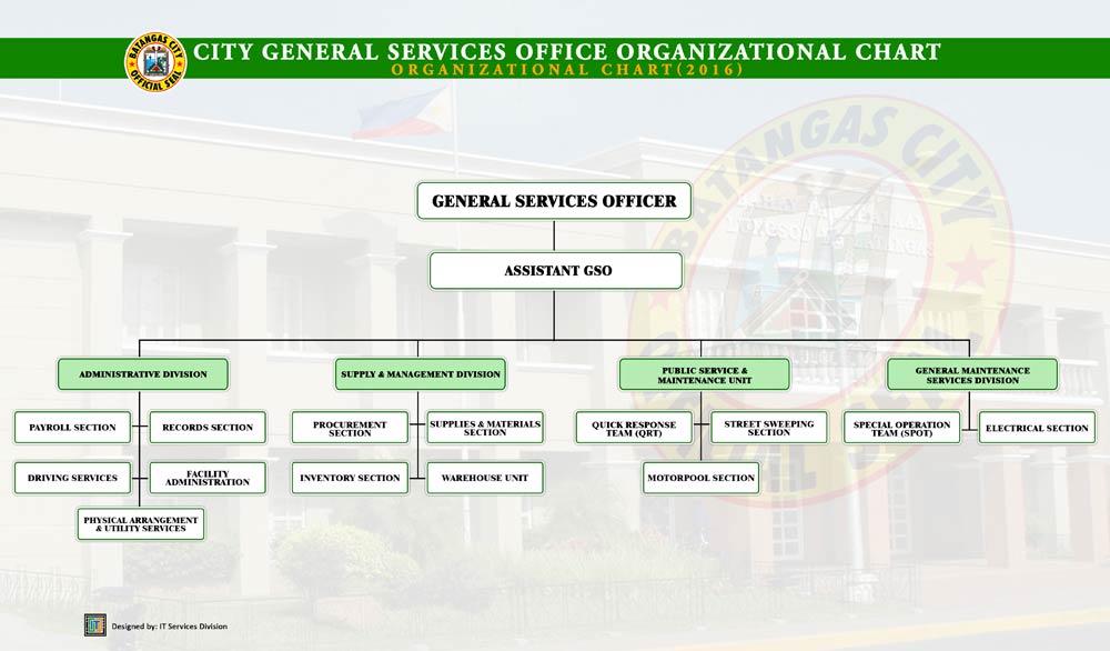 Batangas City Official Website - Organizational Chart